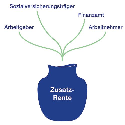 Unternehmensgruppe-Kamke-Hemmingen-Grafik-Zusatz-Rente